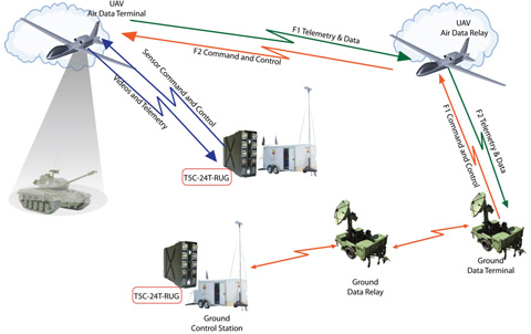 Rugged Ethernet Switch Military Ethenet Switches Milspec