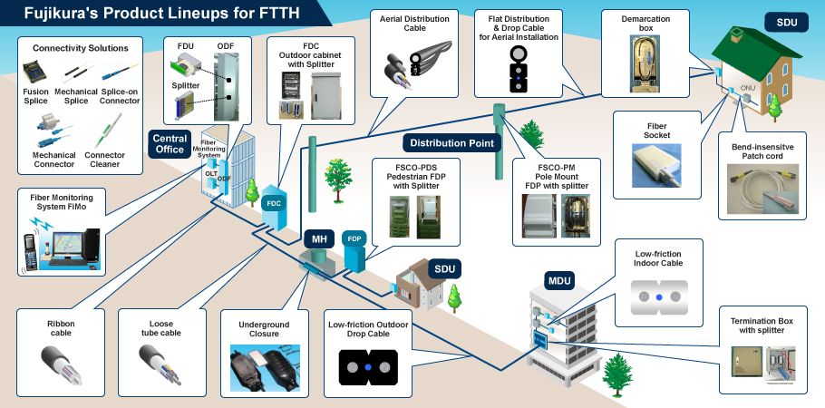 Ftth Fiber To The Home Triple Play Fiber Deployment Fttx