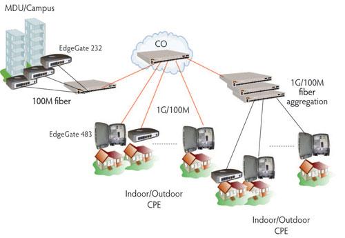 telcotriple_diagram triple play, ftth,fiber to the home, triple play fiber deployment